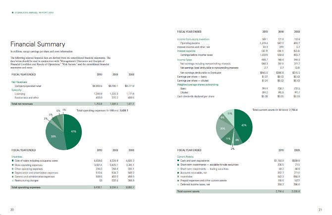 starbucks financial report Stock analysis for starbucks corp (sbux:nasdaq gs) including stock price, stock chart, company news, key statistics, fundamentals and company profile.