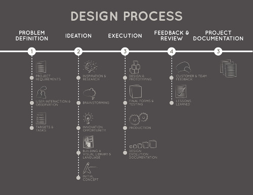 Charmant Design Process: Infographics. Prev | Next 1 Of 2